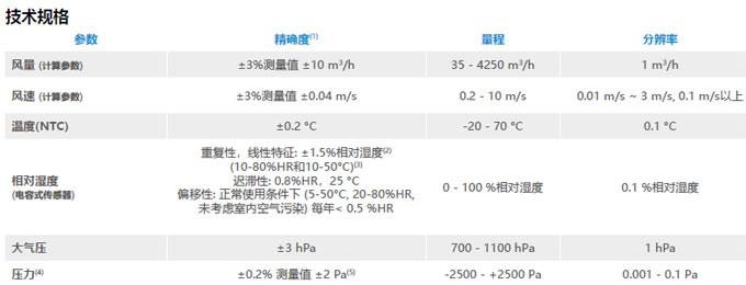 DBM620套帽式风量仪
